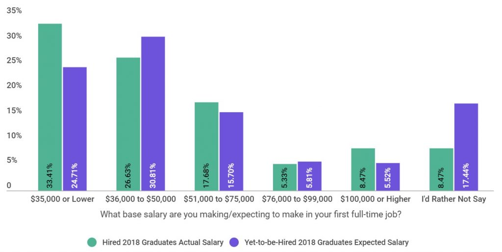 Find Out the Average Starting Salary for College Graduates in 2018