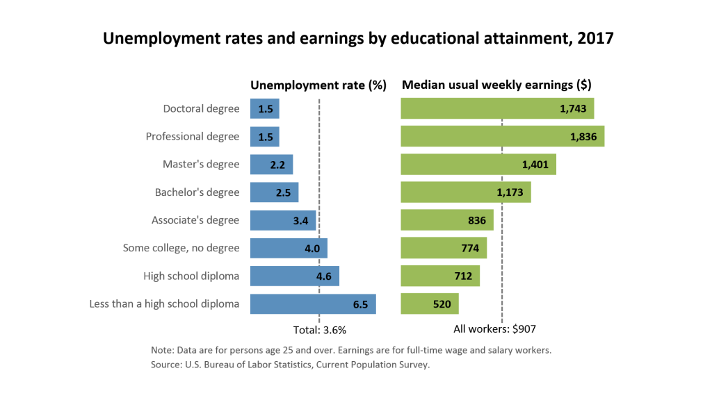 Is College Worth the Cost in 2018? Unemployment rate chart by level of education.